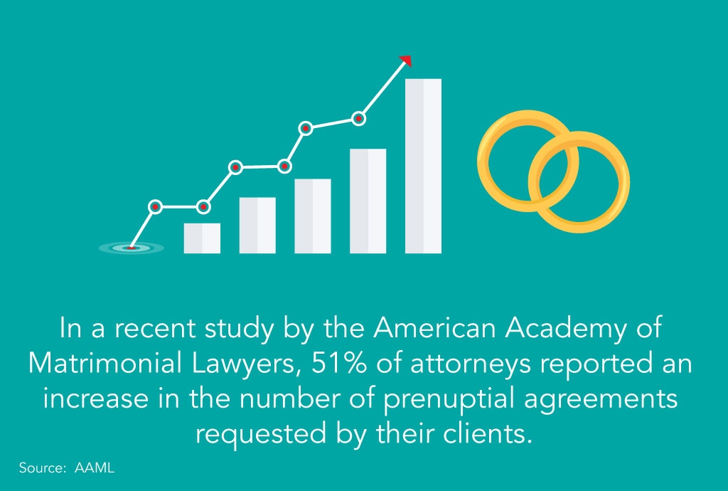 51% of attorneys reported an increase in the number of prenuptial agreements requested by their clients